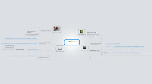 Mind Map: Mapa de Estudos - Certificação Green IT Citizen