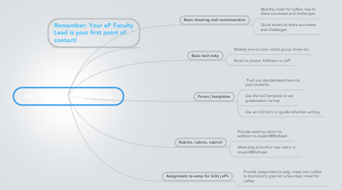 Mind Map: How Your eP Friends Can Help