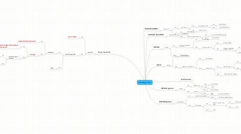 Mind Map: Schrodinger