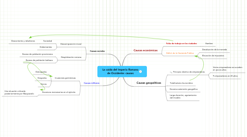 Mind Map: La caída del Imperio Romano de Occidente: causas