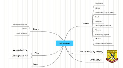 Mind Map: Alice Books