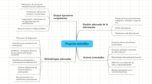 Mind Map: Proyectos sostenibles
