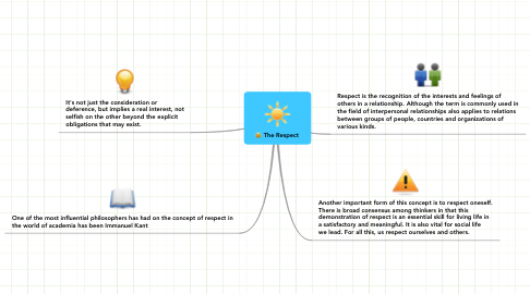 Mind Map: The Respect