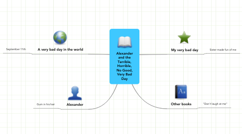 Mind Map: Alexander and the Terrible, Horrible, No Good, Very Bad Day