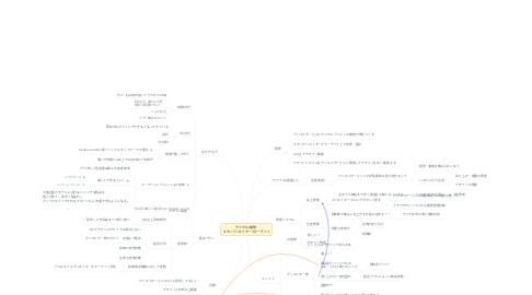 Mind Map: デジタル×着物   キモノクリエイターズマーケット