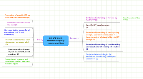 Mind Map: 5 FP ICT X MYP: Research and policy  recommendations
