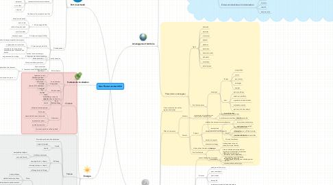 Mind Map: Géo Thonet Janvier 2014