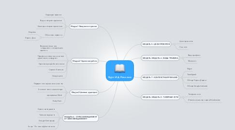 Mind Map: Курс ИД Реклама