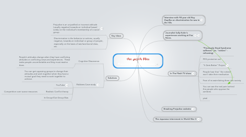 Mind Map: Prejudice and Discrimination