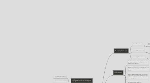 Mind Map: BEING ASSERTIVE