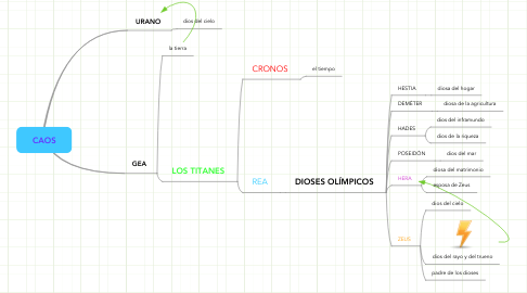 Mind Map: CAOS