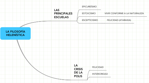 Mind Map: LA FILOSOFÍAHELENÍSTICA