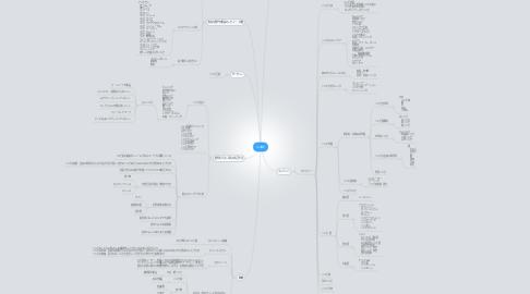 Mind Map: ニキビ