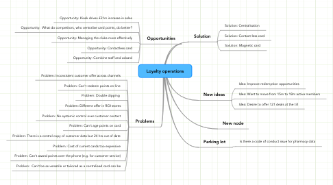 Mind Map: Loyalty operations