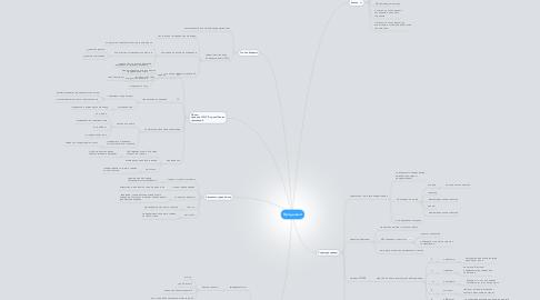Mind Map: Продажи-2