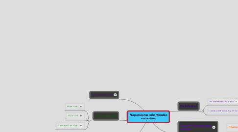 Mind Map: Proposiciones subordinadassustantivas