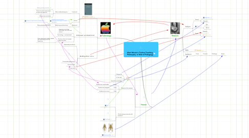 Mind Map: Matt Morain's Techno-Teaching Philosophy: A Web of Pedagogy
