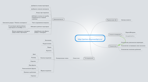 Mind Map: Повышение конверсии http://partner.dreamworkpro.ru/