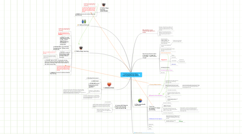 Mind Map: Creating Significant Deep Learning Experiences Online