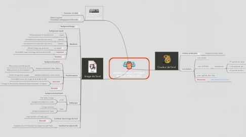 Mind Map: Gestion couleurs et images de fond HTML5/CSS3