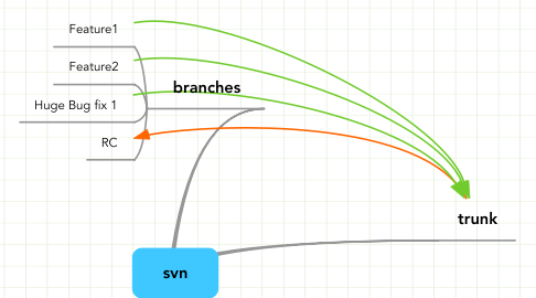 Mind Map: svn