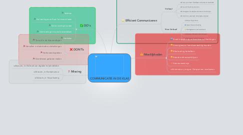 Mind Map: COMMUNICATIE IN DE KLAS