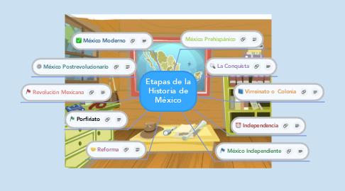 Mind Map: Etapas de la Historia de México