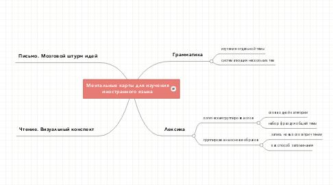 Mind Map: Ментальные карты для изучения иностранного языка