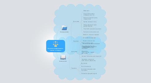 Mind Map: Носители информации - плюсы и минусы