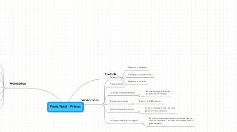Mind Map: Festa Natal - Primos