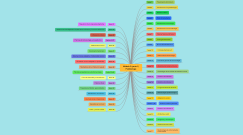 Mind Map: Módulo 3 (parte 1) Patobiología