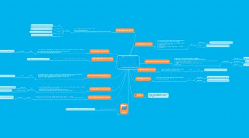 Mind Map: รูปเเบบเเละประเภทของเกม