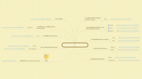 Mind Map: รูปแบบและประเภทของเกมดิจิทัล