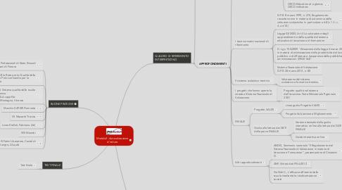 Mind Map: Modulo2: Autovalutazione d'istituto