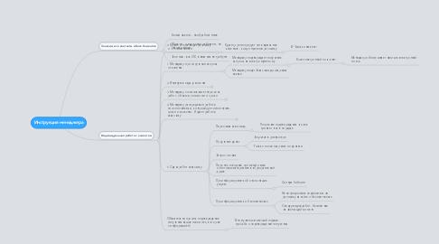 Mind Map: Инструкция менеджера