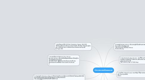 Mind Map: ประเภทและชนิดของเกม