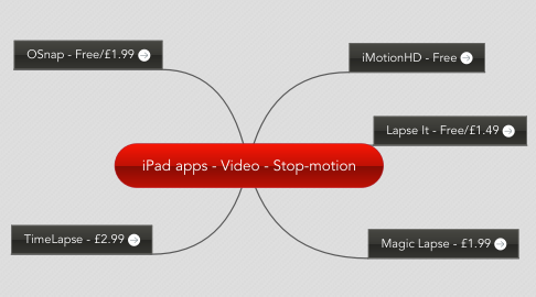 Mind Map: iPad apps - Video - Stop-motion