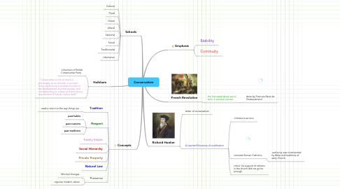 Mind Map: Conservatism