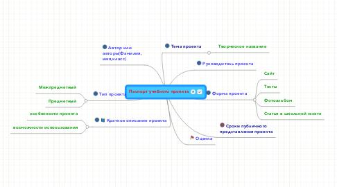Mind Map: Паспорт учебного проекта