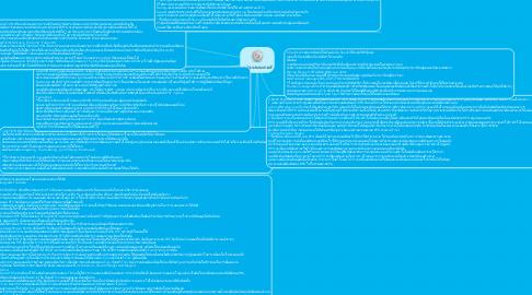 Mind Map: รูปแบบของเกมส์