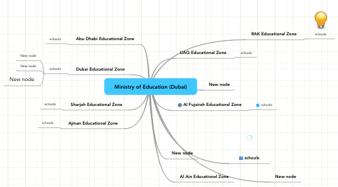 Mind Map: Ministry of Education (Dubai)