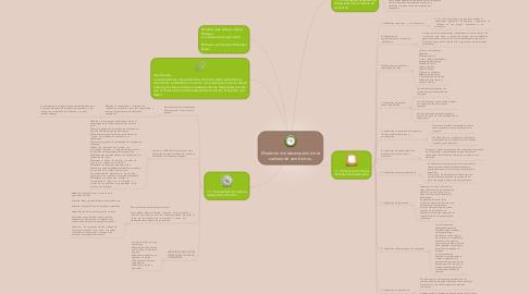 Mind Map: Medición del desempeño de la cadena de suministros.