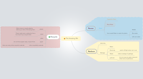 Mind Map: The Amazing 3Rs