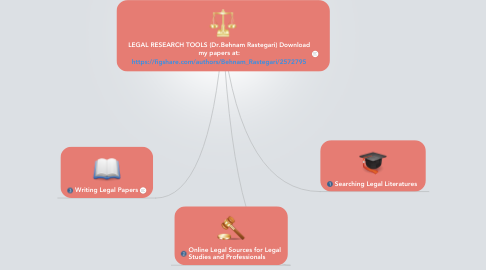 Mind Map: LEGAL RESEARCH TOOLS (Dr.Behnam Rastegari) Downloadmy papers at:https://figshare.com/authors/Behnam_Rastegari/2572795