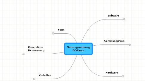 Mind Map: NutzungsordnungPC-Raum