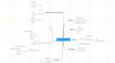 Mind Map: Knowledge Manager