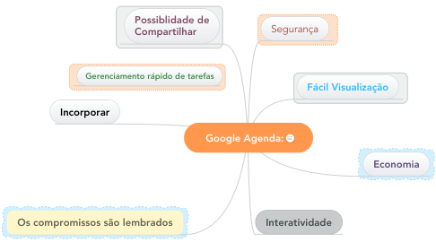 Mind Map: Google Agenda: