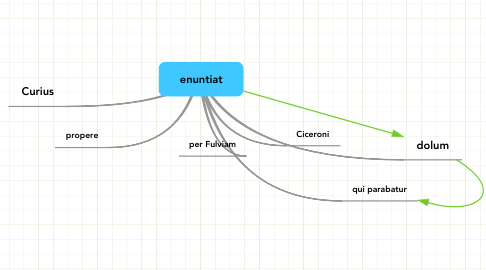 Mind Map: enuntiat