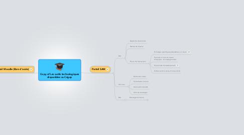 Mind Map: Copy of Les outils technologiques disponibles au Cégep