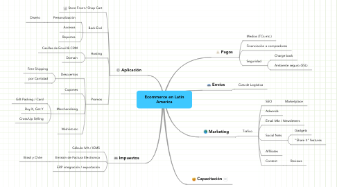 Mind Map: Ecommerce en Latin America